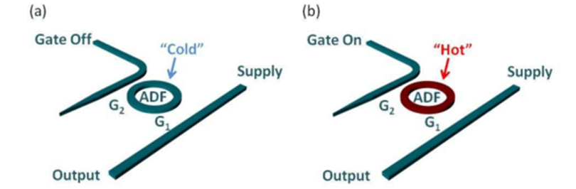 Researchers build optical transistor out of silicon, provide path to all-optical computing
