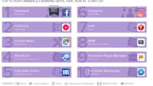 Androidの高負荷アプリランキング発表、FacebookやLINEなどが上位に。Avast集計