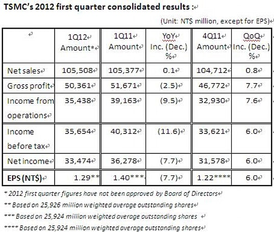 TSMC 2012 Q1 results: profits down again as 20-nanometer process proves expensive