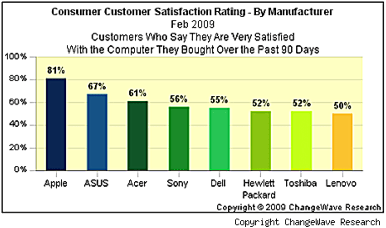 topic applecustomersatisfaction articles on engadget