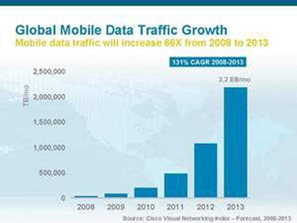 Cisco sees 4G boosting global mobile traffic