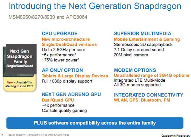 Qualcomm's next-gen Snapdragon roadmap leaks, exhibits great expectations (updated)