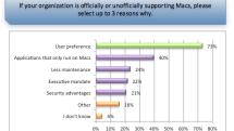"VMware releases survey on the ""Apple Enterprise Invasion"""