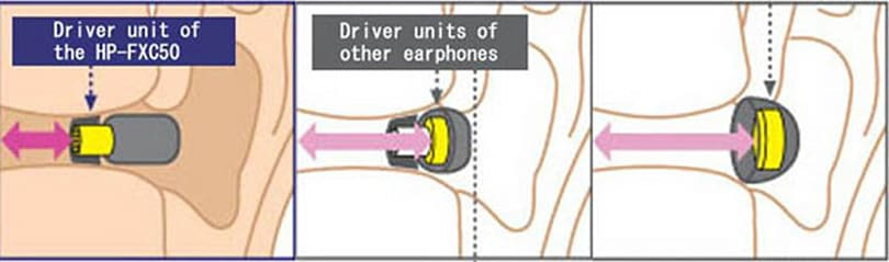JVC's HP-FXC50 earphones promise to get closer to your eardrum