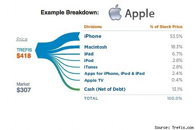 iPhone as a company worth more than all but 10 companies in the world