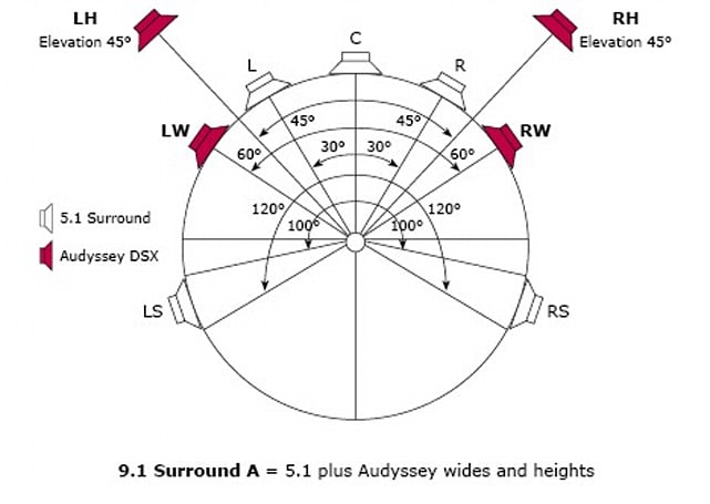 Audyssey DSX surround sound takes the speaker-count war to 11