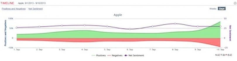 How Twitter viewed the Apple announcements