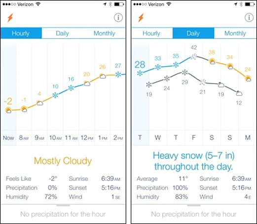 Daily App: Weather Line shows you the weather trends for the day, week or month