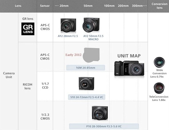 Ricoh's modular GXR camera getting new 16 megapixel APS-C unit with 24-85mm lens