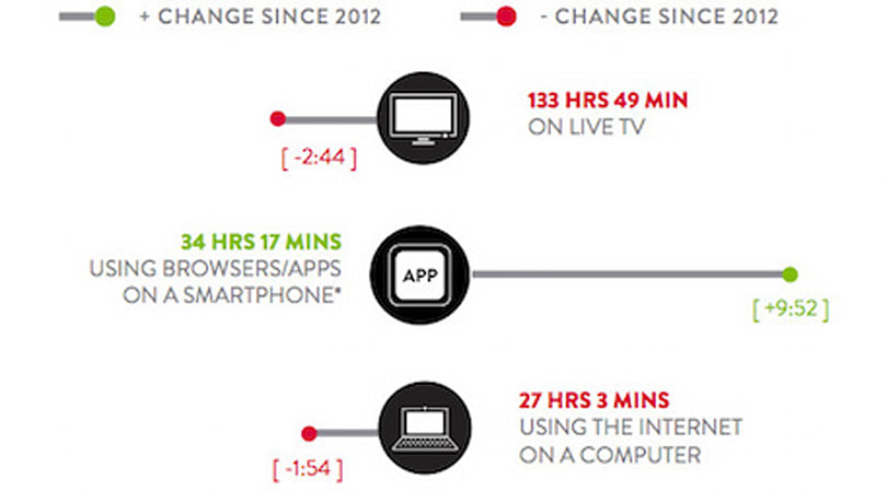 Americans use smartphones more than computers, and other news for Feb. 12, 2014