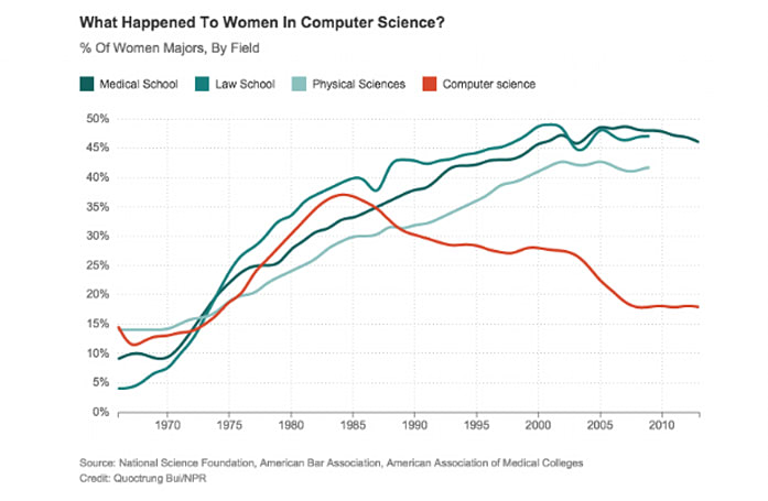 What happened to all of the women coders in 1984