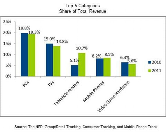 NPD: Hardware sales hit $144 billion in 2011, PCs lead the moneymaking pack
