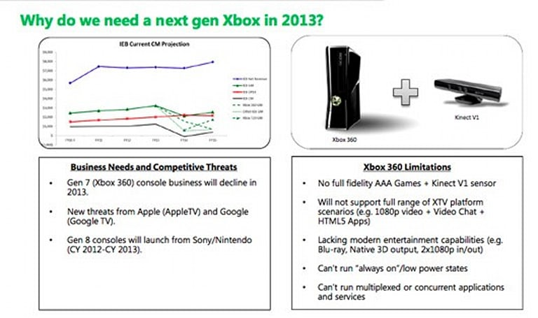 Trends Microsoft should keep in mind for the next Xbox console