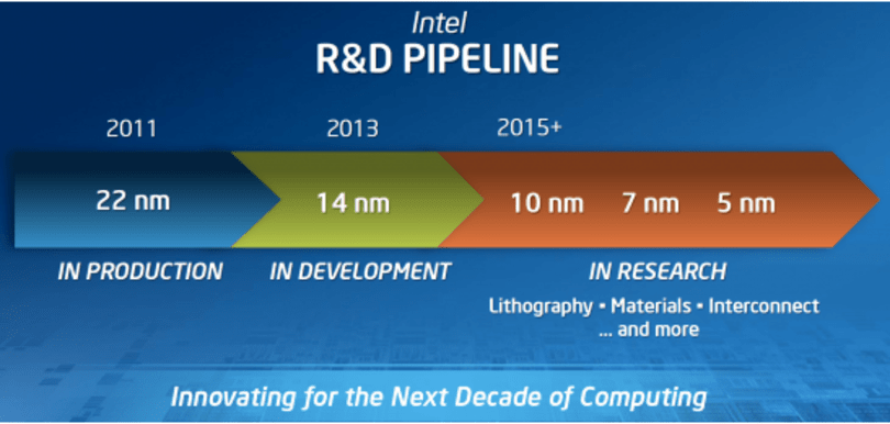 Intel sets sights on 5nm chip; already gearing up fabs for 14nm production