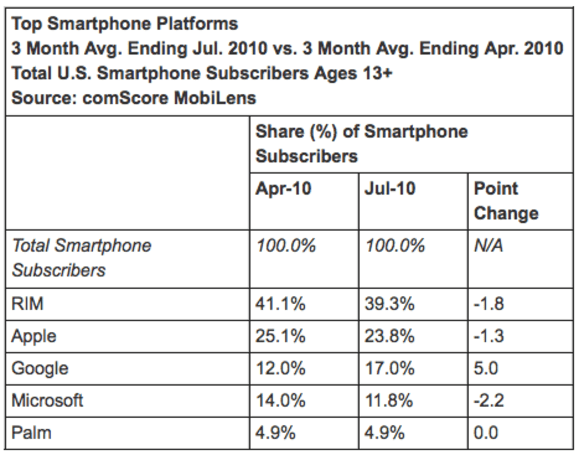ComScore: Google's Android surpasses Microsoft in US smartphone market share