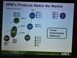 ARM: 'Eagle' to follow Cortex-A9, will support Google TV