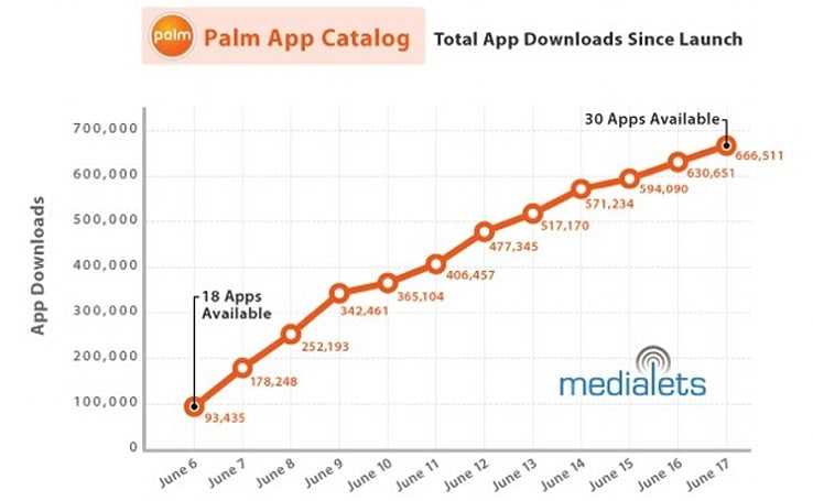 Close to 700,000 Palm Pre apps downloaded to date