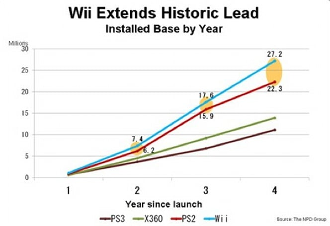 Wii installed base growing more quickly than PS2's did