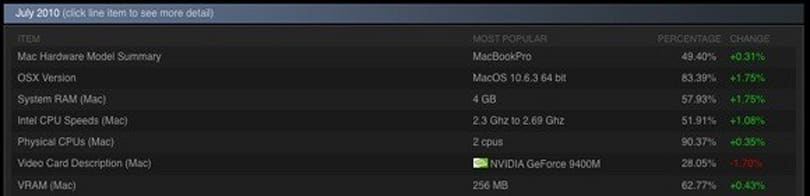 Steam releases Mac stats, share drops to 5%