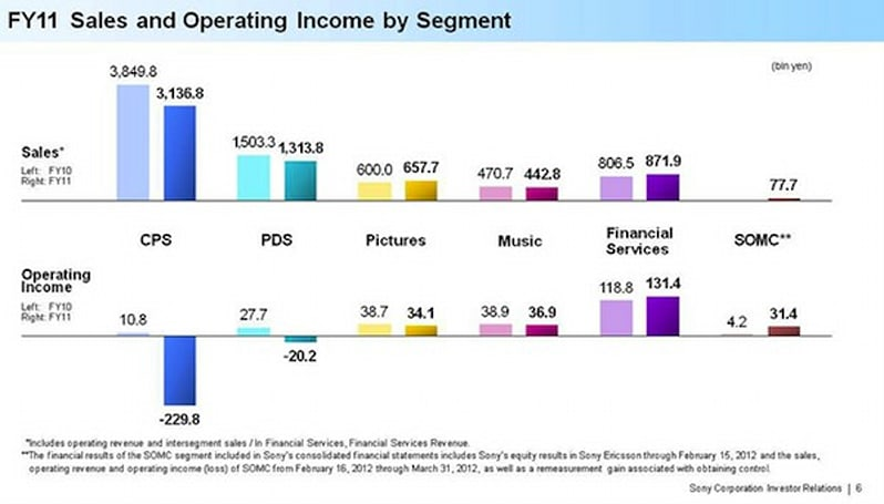 Sony's final 2011 report shows a record net loss, optimism for 2012