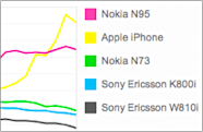 iPhone is most popular camera phone on Flickr