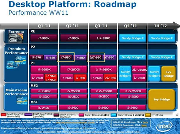 Intel Roadmap charts rollout dates for Ivy Bridge, Cedarview, Sandy Bridge E-series