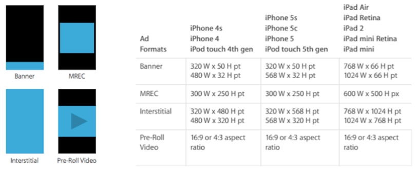 Apple is about to introduce full screen ads to your iOS device