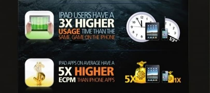 iPad ads more lucrative than iPhone spots