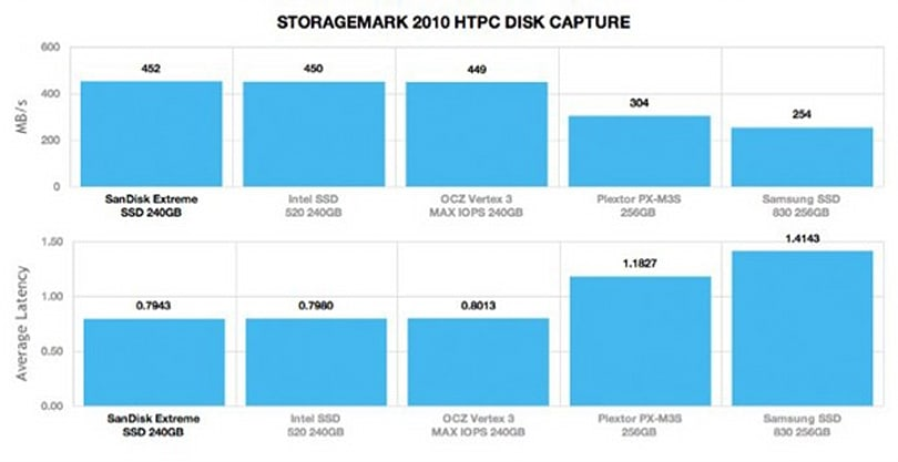 SanDisk Extreme SSD has 'mighty' mix of performance and support