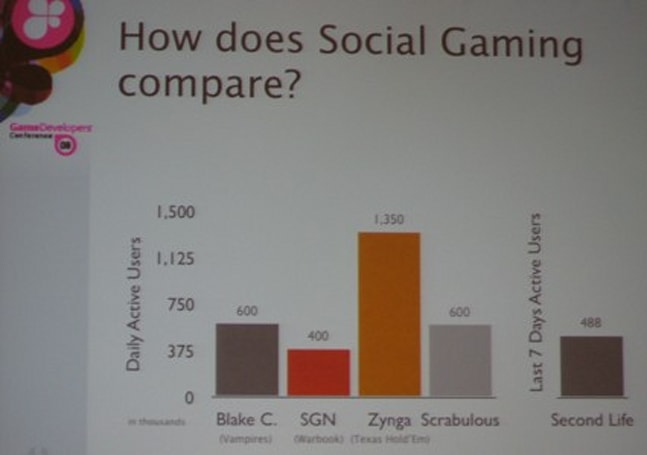 GDC08: Facebook and the social gaming revolution