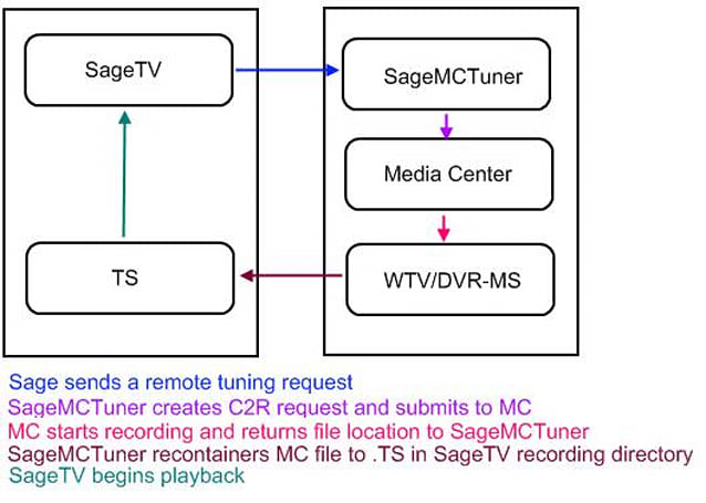 CableCARD tuners come to SageTV via SageMCTuner