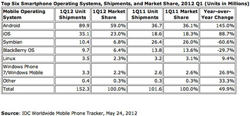 IDC: Android has a heady 59 percent of world smartphone share, iPhone still on the way up