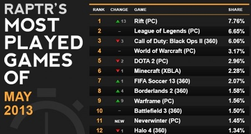 RIFT tops Raptr's May most-played list