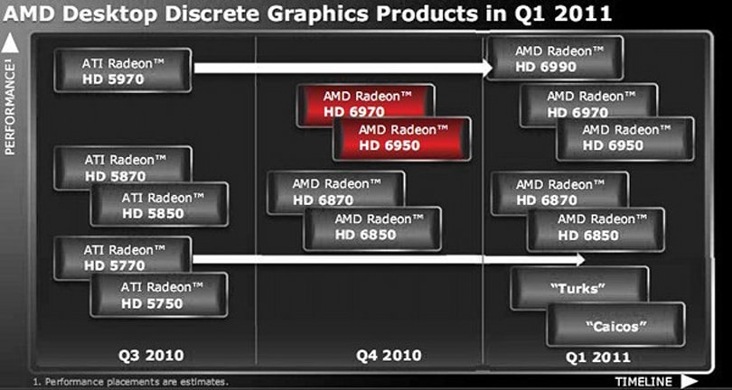 AMD promises Radeon HD 6900 series launch for the week beginning December 13th