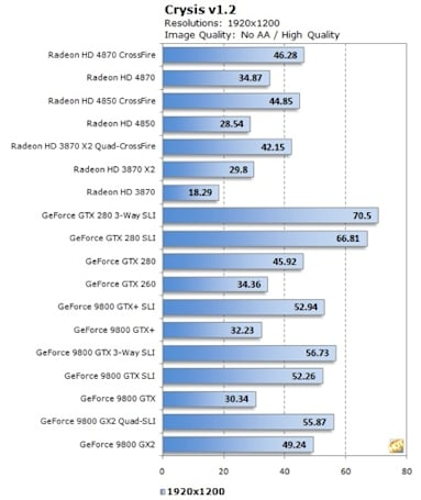 ATI Radeon HD 4850 and 4870 reviewed: all that and a bag of RV770 chips