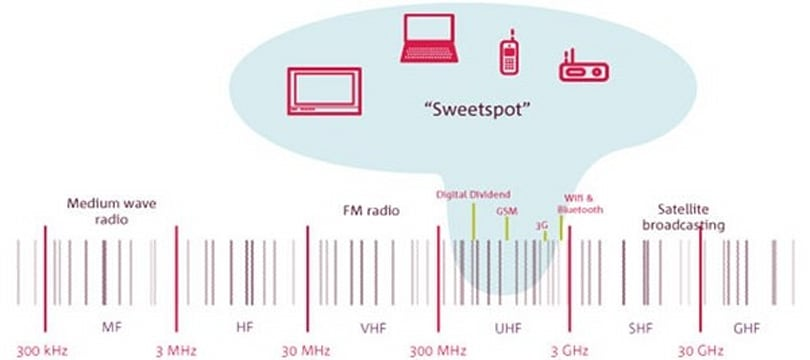 UK 4G network auction delayed, spectrum sell-off pushed back to the end of 2012