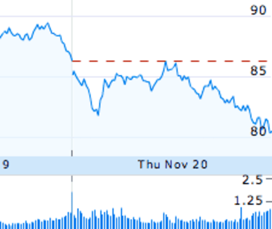 AAPL hits 52-week low, cries itself to sleep