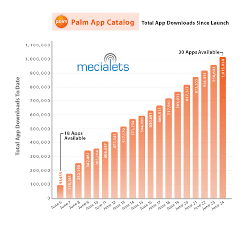 Palm App Catalog sees 1 million downloads to 150,000 Pre owners