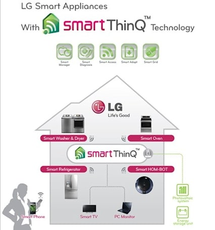 LG announces upgraded Smart ThinQ appliances, average refrigerator IQ set to rise in 2012