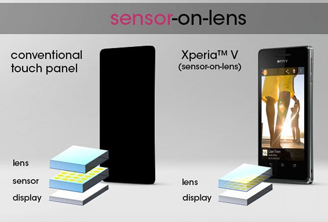 Sony Xperia V packs new sensor-on-lens touchscreen tech, promises a 'true direct touch experience'