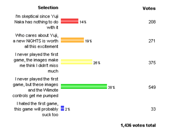 Poll results: How excited are you for NiGHTS?