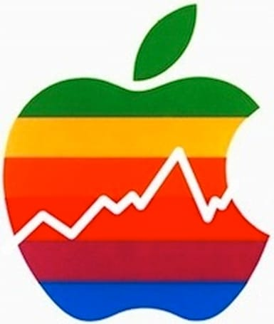 To date, Apple has spent $28 billion on stock buybacks and $15.8 billion on dividend payments