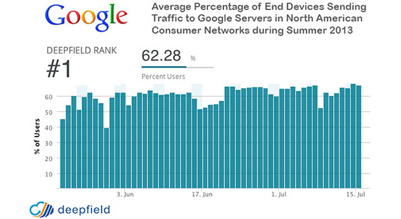 Google visits reportedly represent nearly 25 percent of North American web traffic