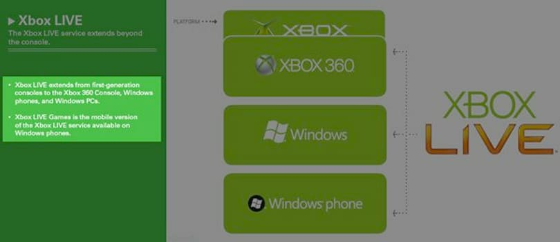 'Xbox Live Games' to plug Windows Mobile into Xbox ecosystem at last? Wouldn't that make too much sense?