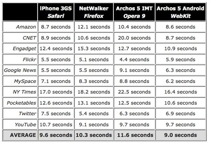 iPhone 3GS bested by Android Archos 5 tablet in browsing benchmarks