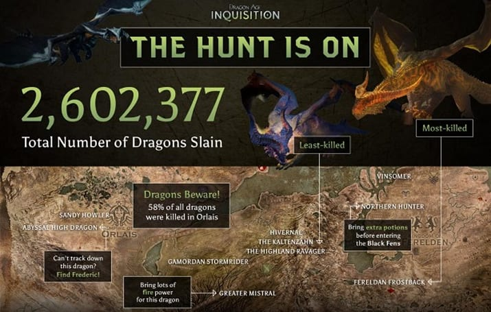 Dragon Age: Inquisition stats record more than 2 million flying lizards slain