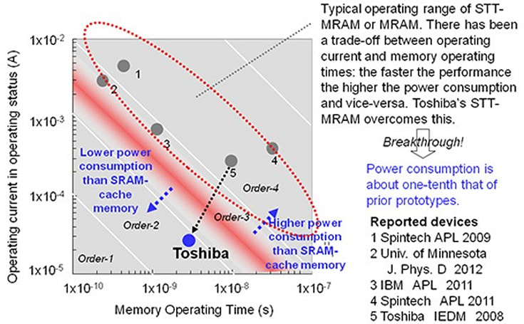 Toshiba goes perpendicular to solve MRAM's power issues, rethink cache memory
