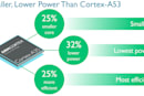 ARM 最新的 Cortex-A35 架構,讓 64-bit 處理器帶到智慧表