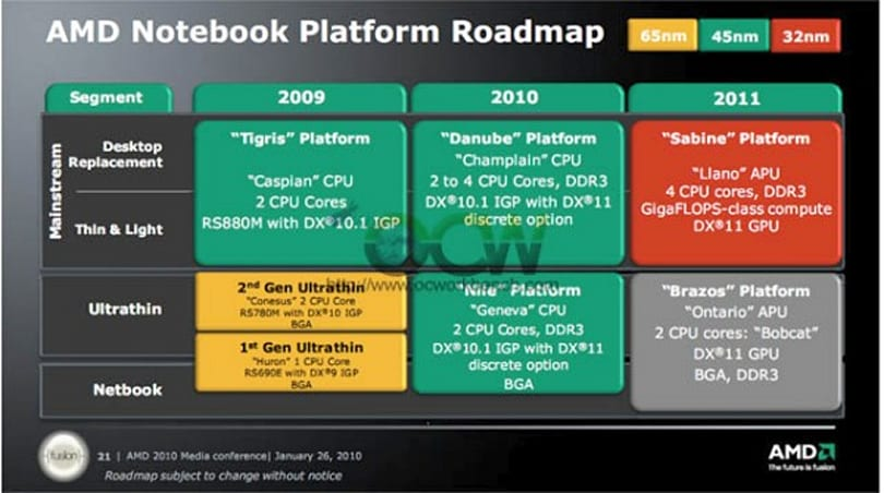 AMD to finally take on netbook space with new Fusion chip... next year