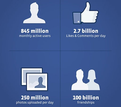 Facebook files $5 billion IPO, values the company at nearly $100 billion